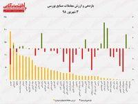 نقشه بازدهی و ارزش معاملات صنایع بورسی