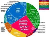 ثروت جهانی چگونه در بین کشورها تقسیم شده است؟
