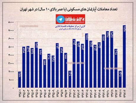 افزایش معاملات واحدهای کهنهساز در تهران +اینفوگرافیک