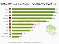 پرداخت نقدی در کدام کشورها رایجتر است؟