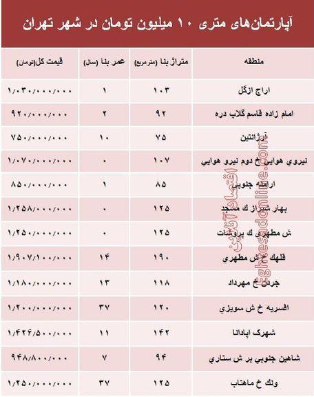 آپارتمانهای متری 10 میلیون تهران کجاست؟ +جدول