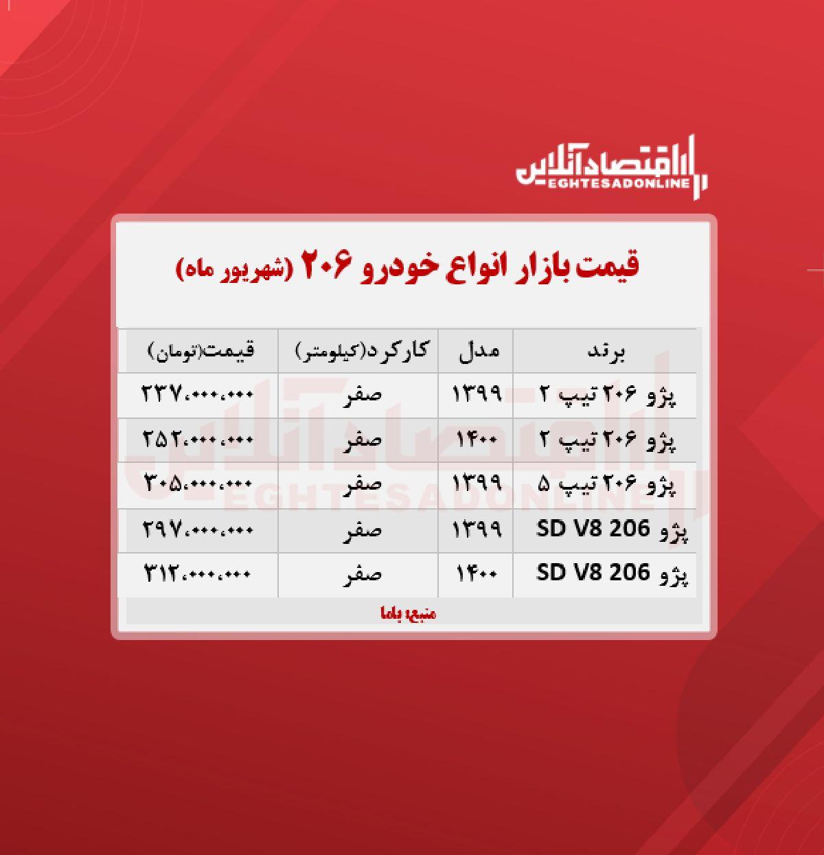 قیمت خودرو پژو ۲۰۶ در تهران + جدول