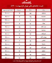 خانههای نقلی محلههای معروف تهران چند؟