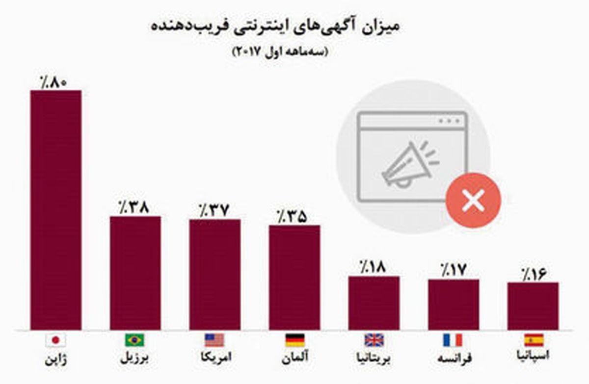 کدام کشورها بیشترین تبلیغات آنلاین تقلبی را دارند؟ +نمودار