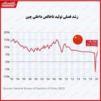 اقتصاد چین به سطح پیش از کرونا بازگشت/ رشد اقتصادی پکن در۲۰۲۰ چگونه بود؟
