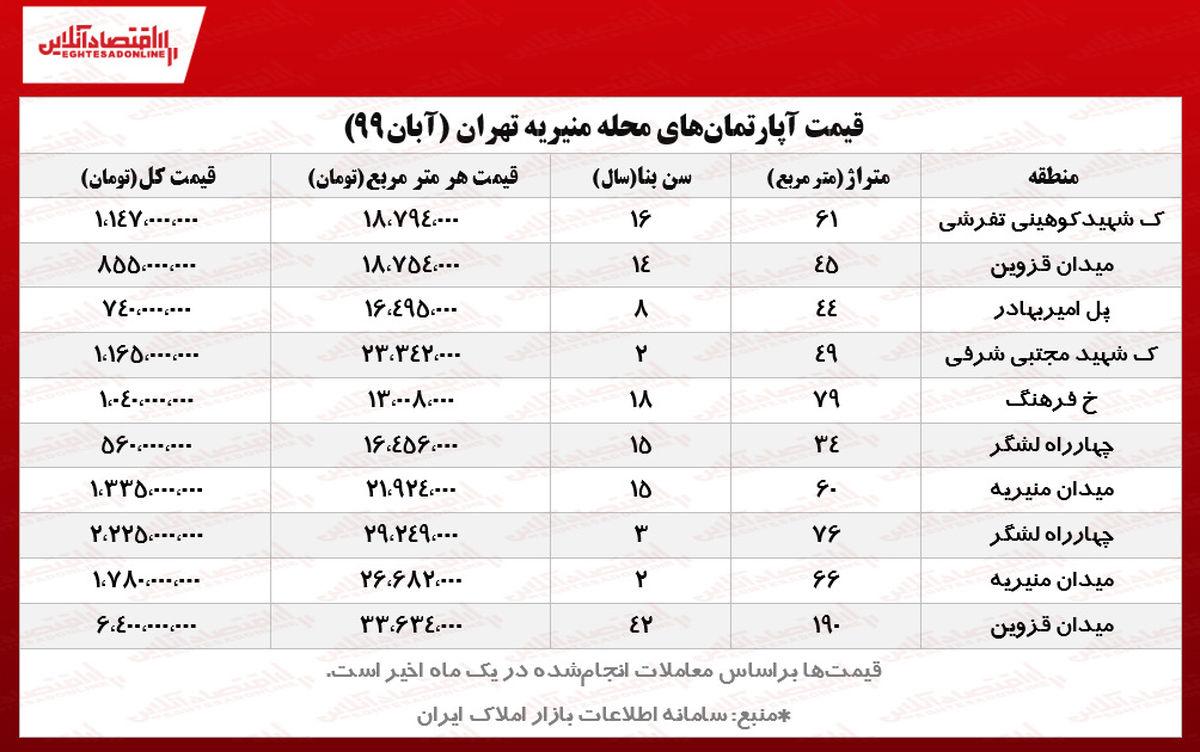 قیمت آپارتمانهای منیریه تهران/ گرانترین و ارزانترین آپارتمانهای منیریه چند؟