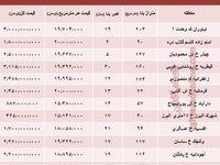 نرخ قطعی آپارتمان در منطقه ۱ تهران؟ +جدول