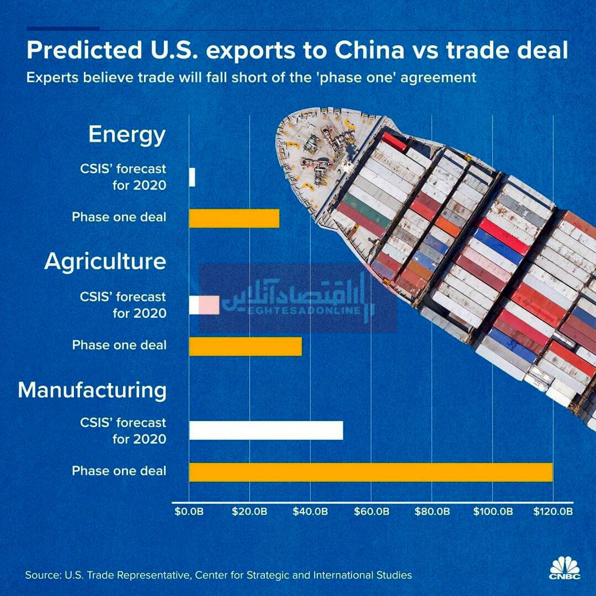 کرونا چقدر به تجارت آمریکا و چین صدمه میزند؟
