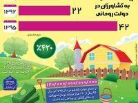 افزایش دوبرابری پرداخت تسهیلات به کشاورزان در دولت روحانی +اینفوگرافیک