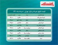 قیمت جدید خرما در بازار ( خرداد۱۴۰۰) + جدول