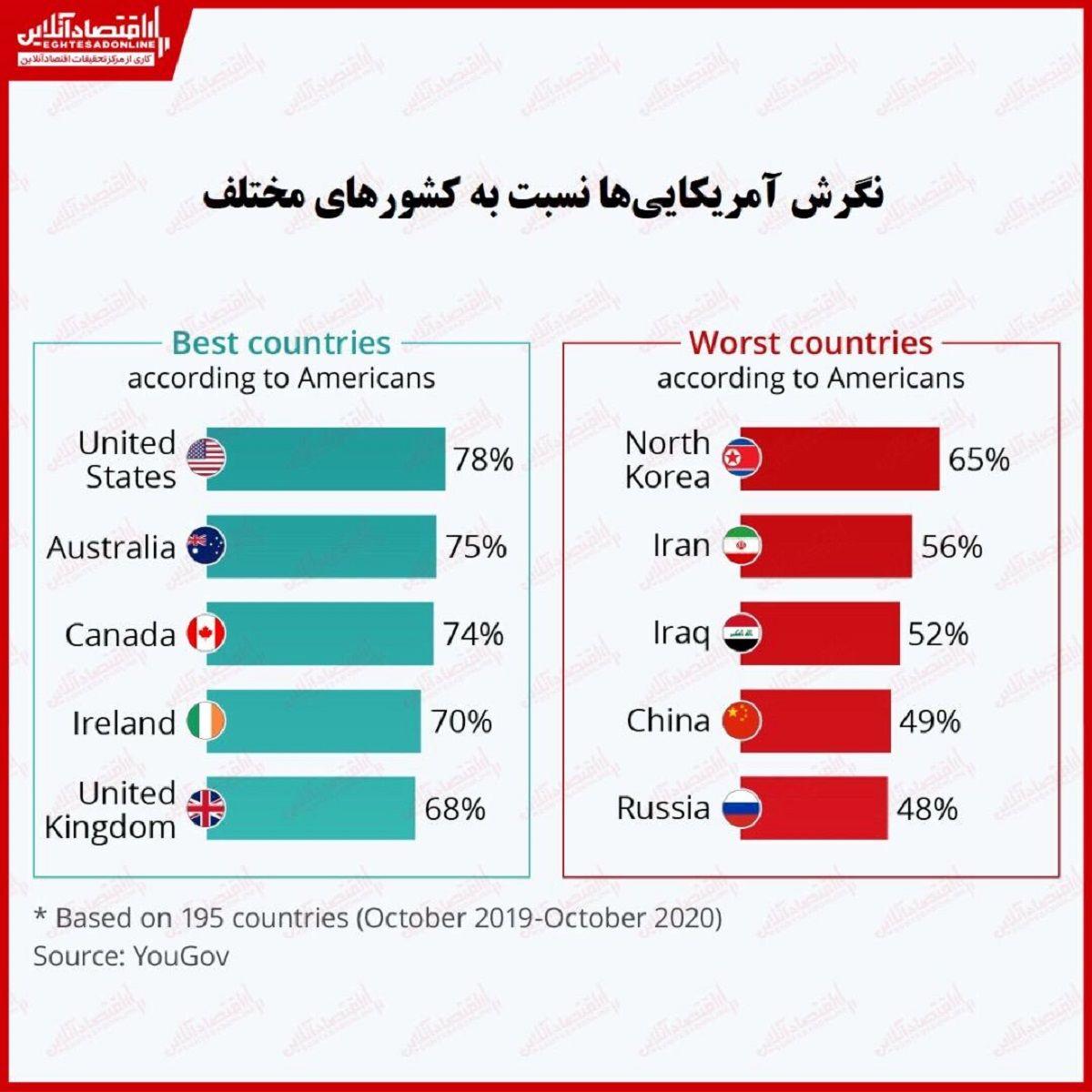 نگرش آمریکاییها نسبت به کشورهای مختلف چگونه است؟/ ایران دومین کشور دارای کمترین محبوبیت در میان مردم آمریکا