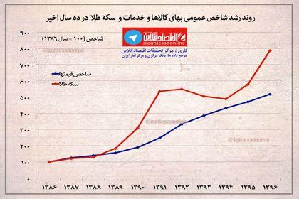 رشد قیمتی سکه ۵۵درصد بیش از  تورم کالا +اینفوگرافیک