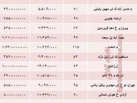مظنه آپارتمانهای 10 ساله تهران  +جدول