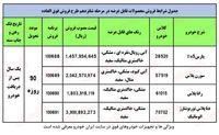 ثبت نام ایران خودرو (تحویل ۹۰روزه)