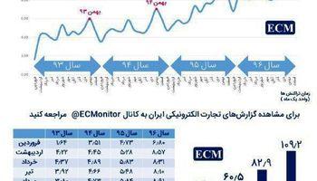 بیشترین تراکش مالی آنلاین در بهمن ماه امسال +اینفوگرافیک