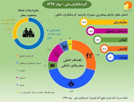 جذابترین استان ایران برای سفر کجاست؟