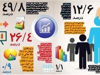 افزایش ۱/۵درصدی بیکاری جوانان +اینفوگرافیک
