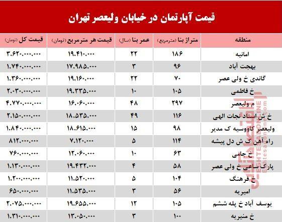 خرید مسکن در خیابان ولیعصر چقدر تمام میشود؟ +جدول