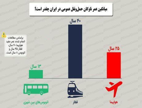 میانگین عمر ناوگان حملونقل عمومی در ایران چقدر است؟