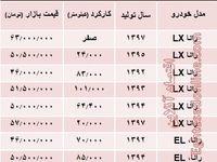 قیمت جدید انواع رانا در بازار تهران +جدول