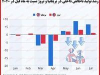 بررسی رشد اقتصادی ماهانه بریتانیا و نروژ/ ضرر اقتصادی کرونا چه زمانی جبران میشود؟