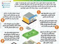 برنامههای بانک مرکزی برای جهش تولید