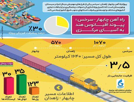 راه آهن چابهار- سرخس زمینه ساز توسعه شرق کشور +اینفوگرافیک