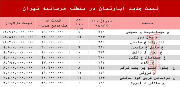 قیمت آپارتمان در منطقه فرمانیه +جدول