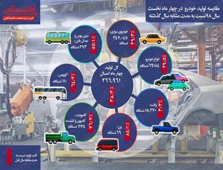 بررسی روند نزولی تولید خودرو