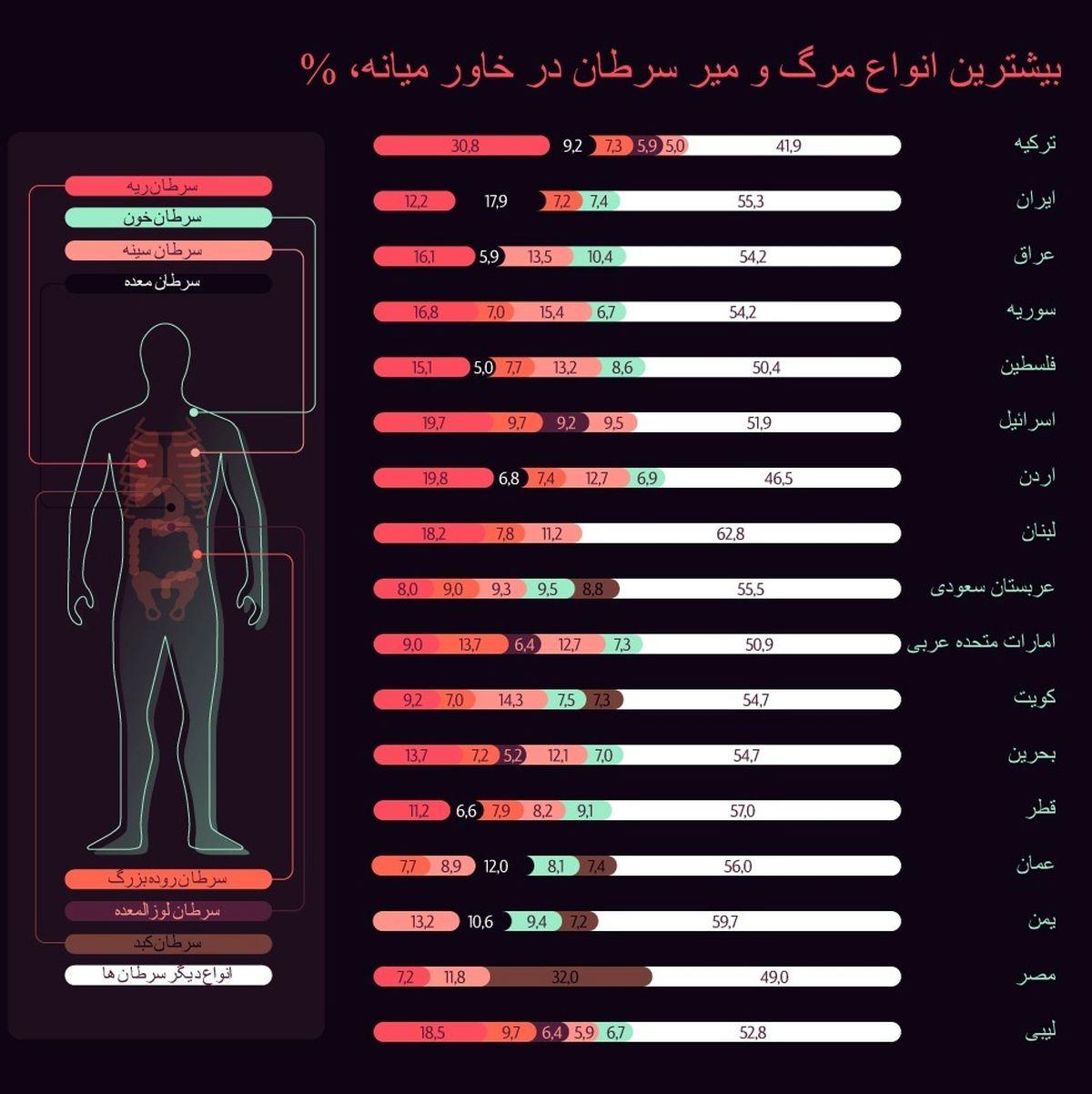سونامی سرطان در خاورمیانه