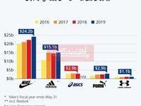 پرفروشترین برند کفشهای ورزشی کدامند؟