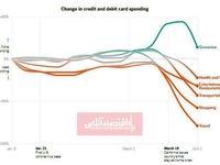 تاثیر کرونا بر خرج کردن پول در آمریکا