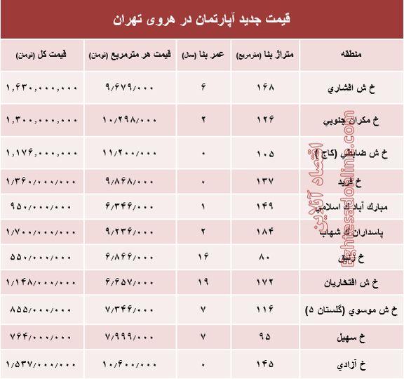 مظنه آپارتمان در منطقه هروی تهران؟ +جدول