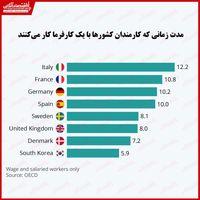 مردم کدام کشورها به شغل خود وفادارتر هستند؟