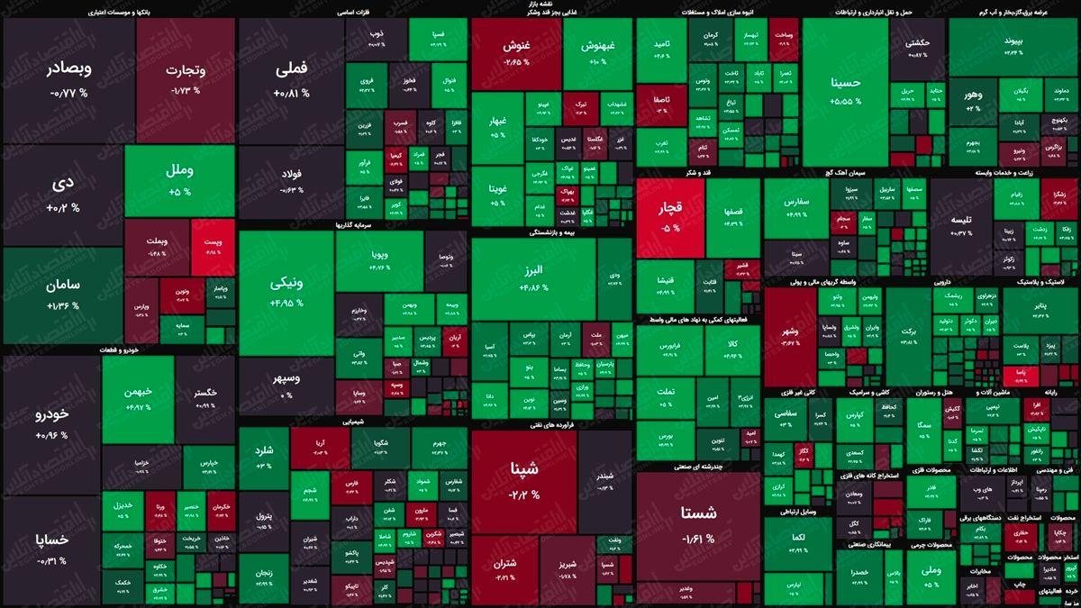 نقشه بورس امروز بر اساس ارزش معاملات/ سبزپوشی شاخص کل و هم وزن در ابتدای معاملات
