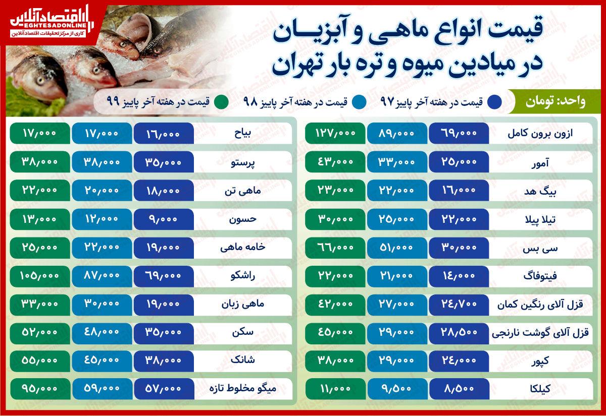قیمت انواع ماهی و آبزیان در میادین میوه و ترهبار تهران