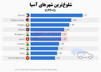 شلوغترین شهرهای آسیا کدامند؟