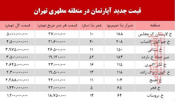 قیمت مسکن در خیابان مطهری تهران +جدول