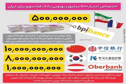اعتبار ۵۰۰میلیون یورویی بانک فرانسوی برای ایران +اینفوگرافیک