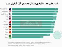 راهاندازی کسب و کار جدید در کدام کشورها آسانتر است؟/ نیوزلند در صدر لیست