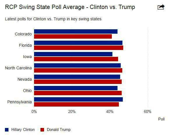 نمودار وضعیت آرای هیلاری و ترامپ