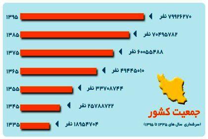 رشد جمعیت ایران در سالهای ۱۳۳۵تا۱۳۹۵ +اینفوگرافیک