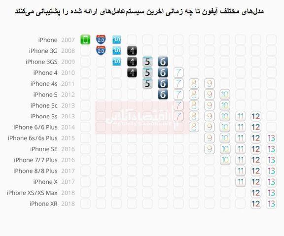 اپل تا چه زمانی گوشیهای قدیمی خود را ساپورت میکند؟