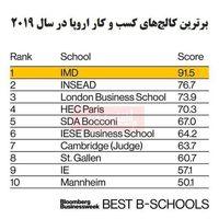 بهترین کالجهای کسب و کار اروپا معرفی شد