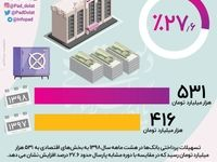 افزایش ۲۷درصدی پرداخت تسهیلات بانکی
