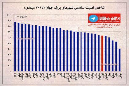 شاخص امنیت سلامتی تهران و شهرهای بزرگ جهان +اینفوگرافیک