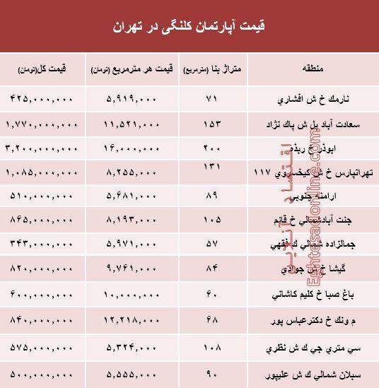 مظنه واحدهای کلنگی در تهران؟ +جدول