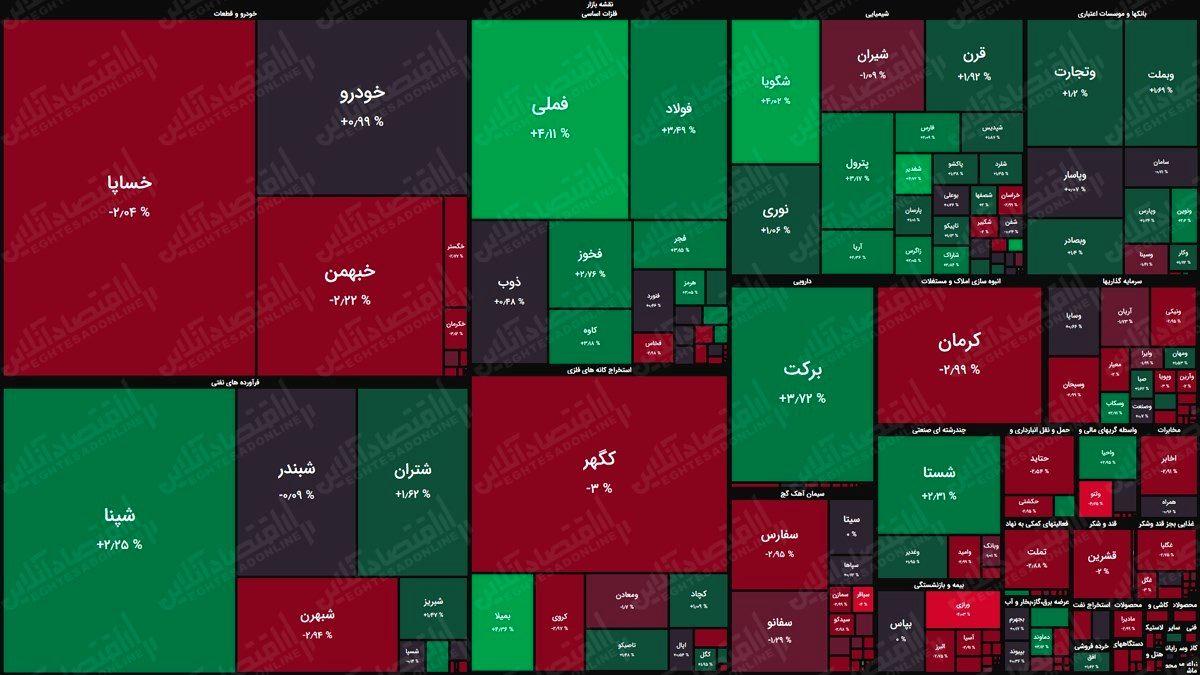 نقشه بورس (۷اردیبهشت) / شاخص کل پنج هزار واحد رشد کرد