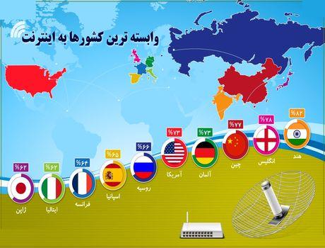 وابستهترین کشورها به اینترنت +اینفوگرافیک