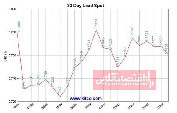 نمودار یک ماهه قیمت جهانی سرب